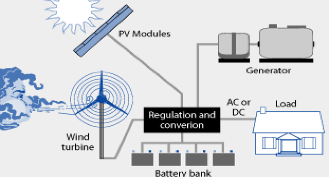 Solar Panels as well Pv Ph App Exam Circuit besides Off Grid Solar System additionally Maxresdefault together with Wilensky Block Diagram. on off grid pv system diagram